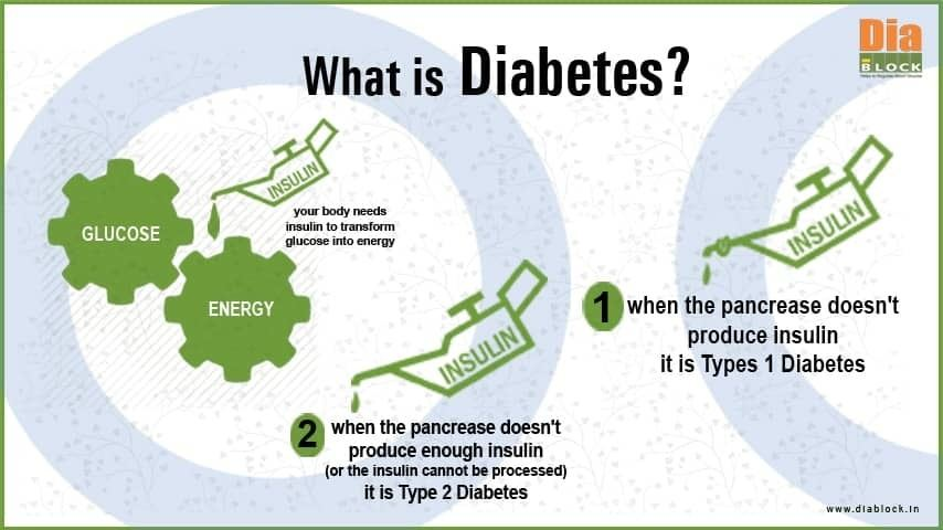 What is Diabetes and how cbd oil can help with diabetes